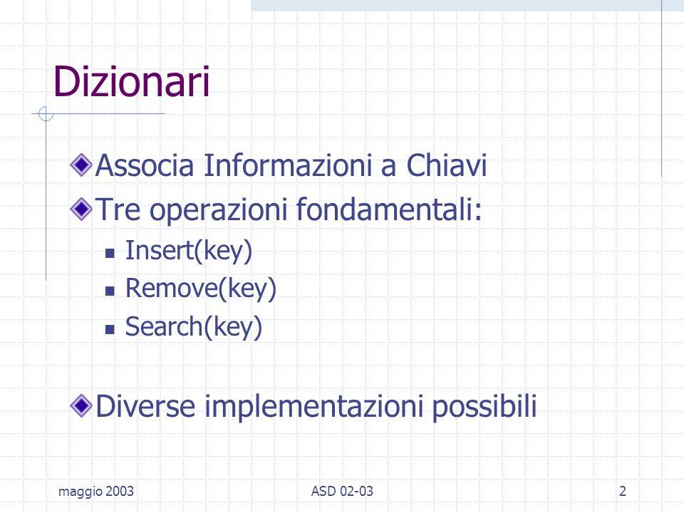 maggio 2003ASD 02-032 Dizionari Associa Informazioni a Chiavi Tre operazioni fondamentali: Insert(key) Remove(key) Search(key) Diverse implementazioni possibili