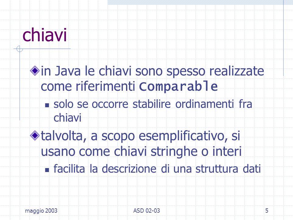 maggio 2003ASD 02-035 chiavi in Java le chiavi sono spesso realizzate come riferimenti Comparable solo se occorre stabilire ordinamenti fra chiavi talvolta, a scopo esemplificativo, si usano come chiavi stringhe o interi facilita la descrizione di una struttura dati