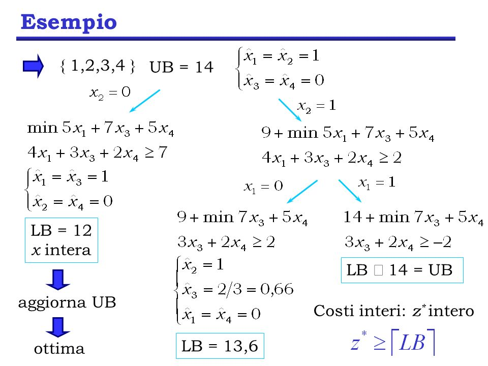 Esempio UB = 14 { 1,2,3,4 } LB 14 = UB LB = 13,6 LB = 12 x intera aggiorna UB ottima Costi interi: z * intero