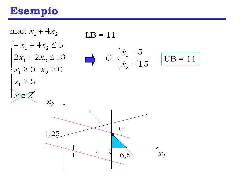 Esempio x1x1 x2x2 1 1,25 6,5 45 LB = 11 C UB = 11