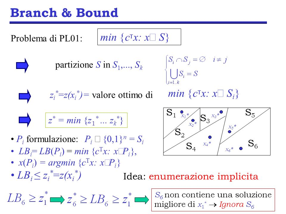 Branch & Bound - Separazione S1S1 S2S2 x1*x1* x2*x2* x° S : z(x°)=UB Soluzione incombente (ad es.