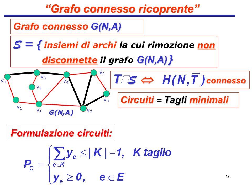 10 S = { non S = { insiemi di archi la cui rimozione non disconnette G(N,A) } disconnette il grafo G(N,A) } v9v9 v4v4 v8v8 v3v3 v2v2 G(N,A) v1v1 v5v5
