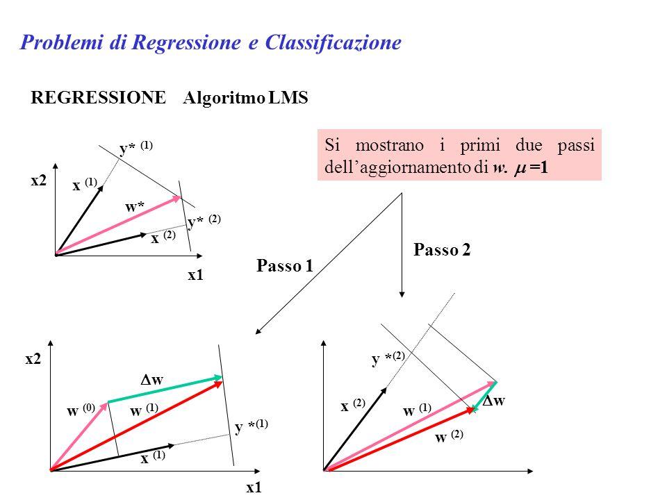 Problemi di Regressione e Classificazione REGRESSIONE Algoritmo LMS Si mostrano i primi due passi dellaggiornamento di w. =1 x1 x2 x (2) x (1) w* x2 x