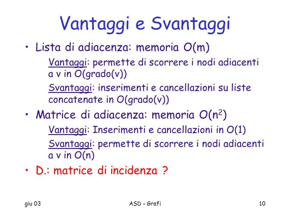 giu 03ASD - Grafi10 Vantaggi e Svantaggi Lista di adiacenza: memoria O(m) Vantaggi: permette di scorrere i nodi adiacenti a v in O(grado(v)) Svantaggi