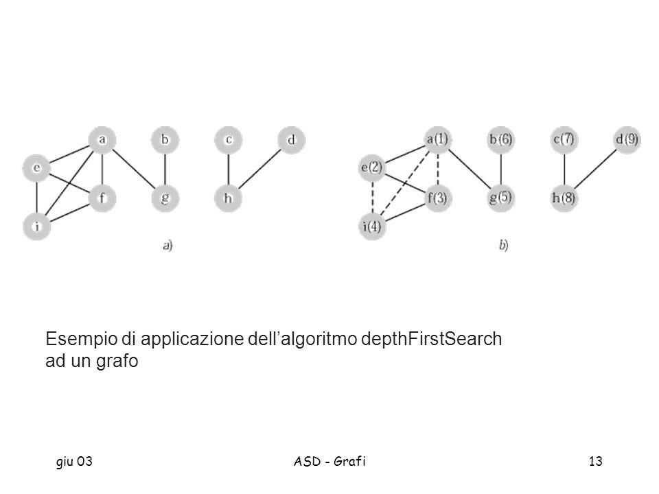 giu 03ASD - Grafi13 Esempio di applicazione dellalgoritmo depthFirstSearch ad un grafo