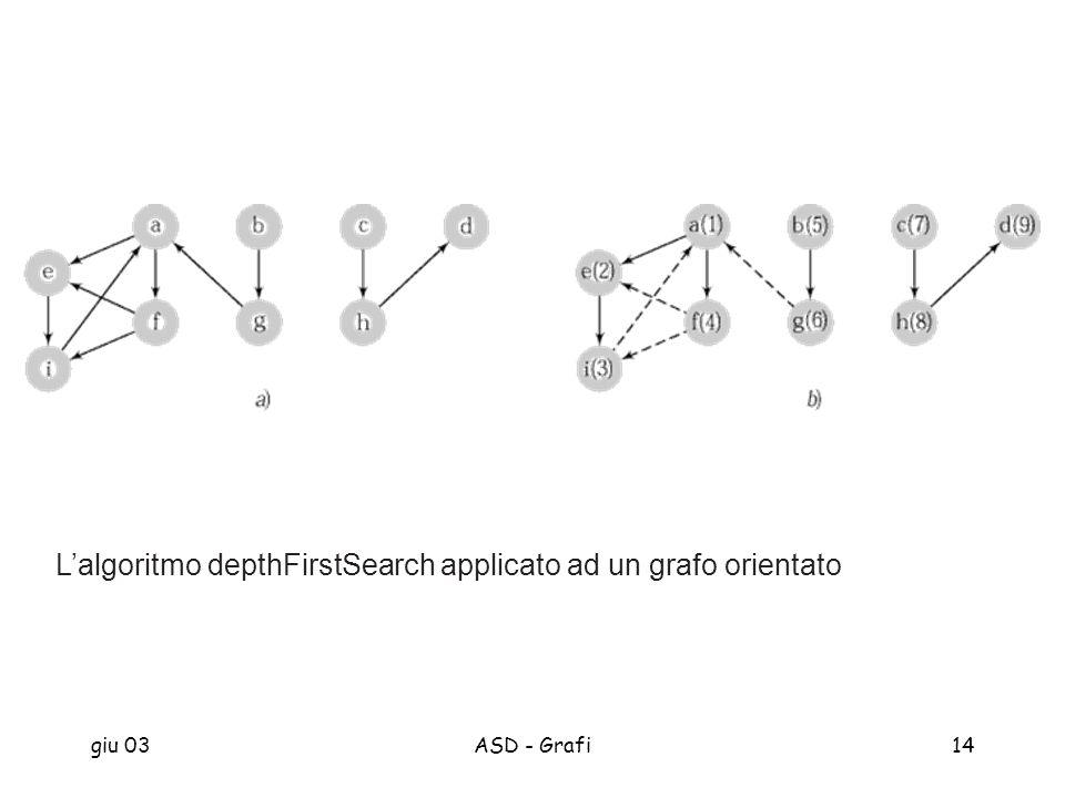 giu 03ASD - Grafi14 Lalgoritmo depthFirstSearch applicato ad un grafo orientato