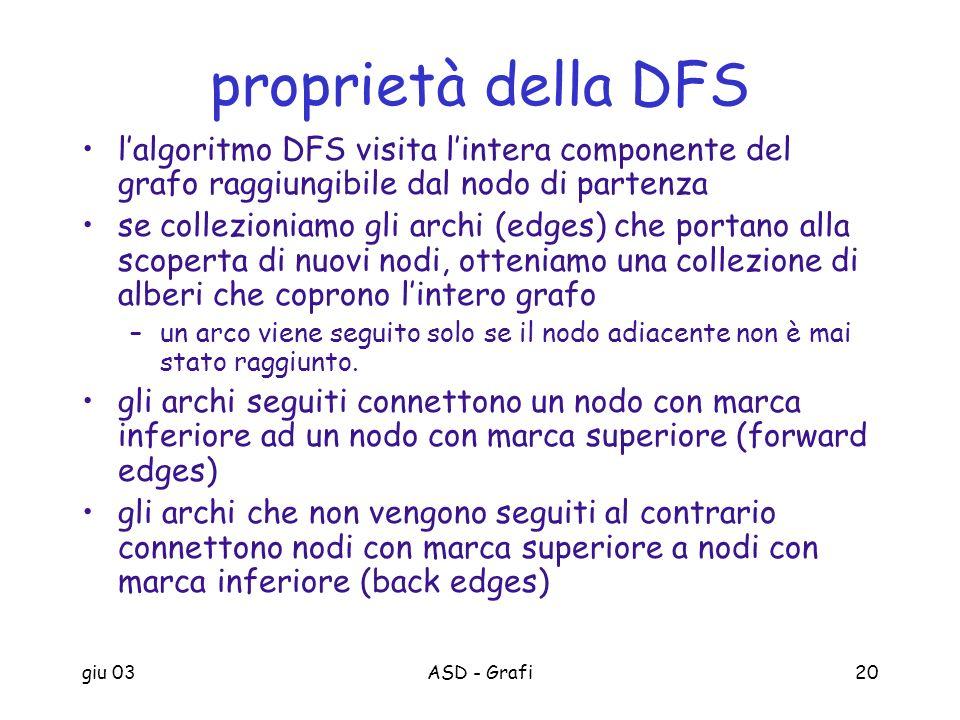 giu 03ASD - Grafi20 proprietà della DFS lalgoritmo DFS visita lintera componente del grafo raggiungibile dal nodo di partenza se collezioniamo gli arc