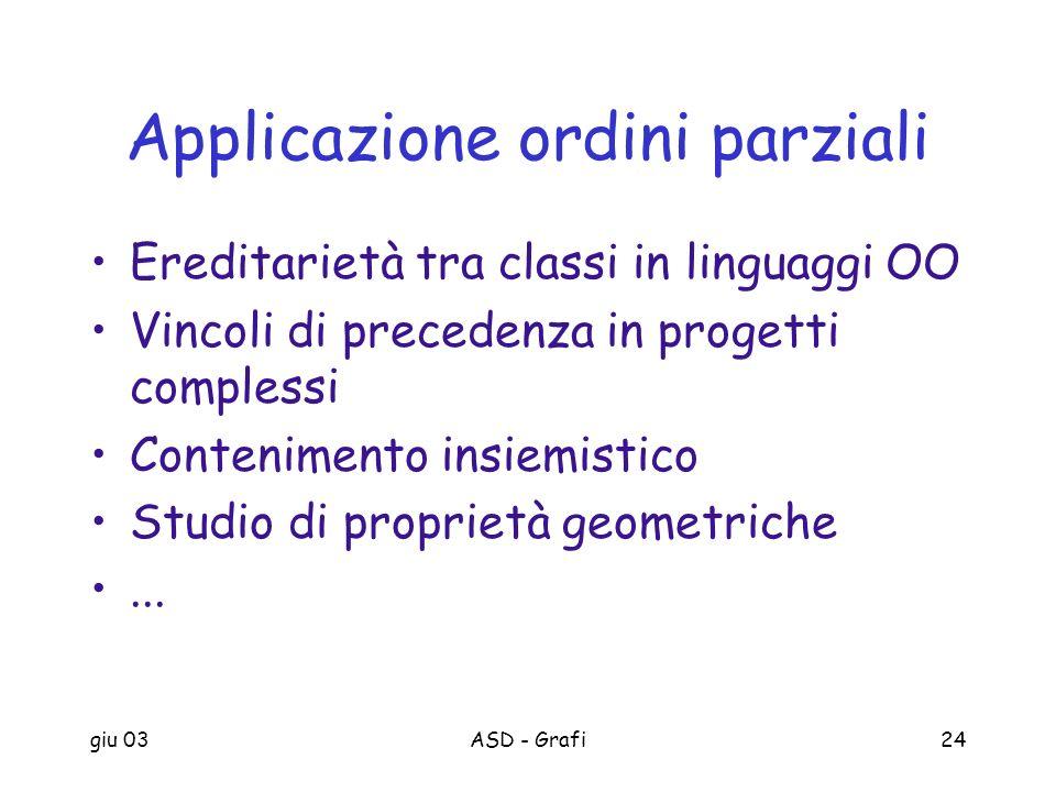 giu 03ASD - Grafi24 Applicazione ordini parziali Ereditarietà tra classi in linguaggi OO Vincoli di precedenza in progetti complessi Contenimento insi