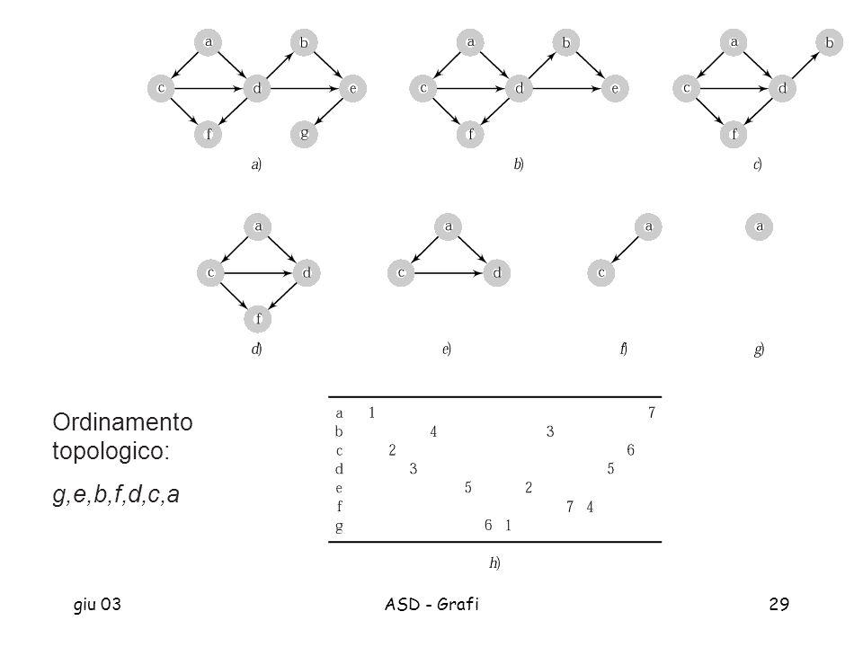 giu 03ASD - Grafi29 Ordinamento topologico: g,e,b,f,d,c,a