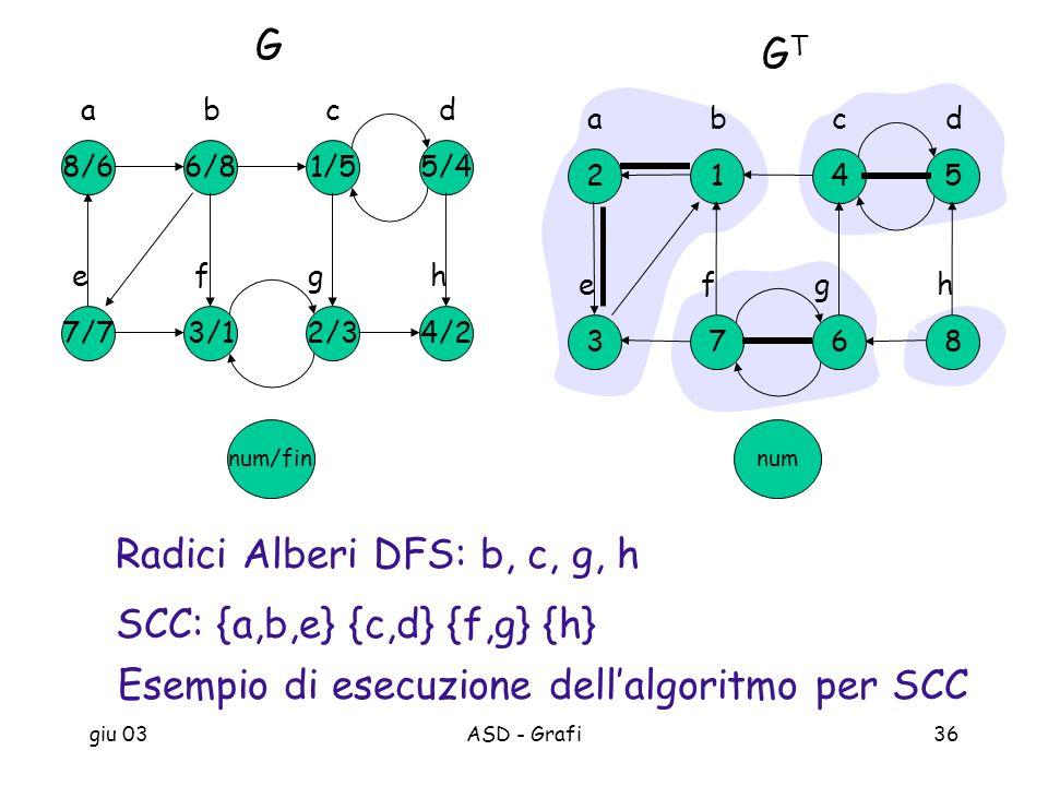 giu 03ASD - Grafi36 Esempio di esecuzione dellalgoritmo per SCC num/fin 5/4 G 1/5 c 6/8 d 8/6 ab 4/22/3 g 3/1 h 7/7 ef 5 GTGT 4 c 1 d 2 ab 86 g 7 h 3