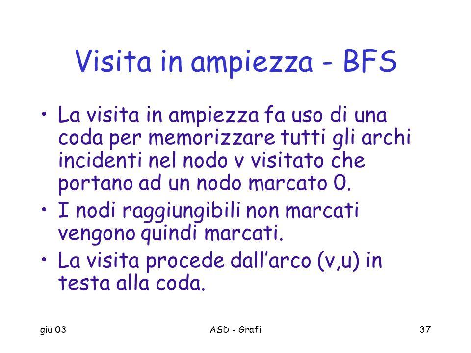 giu 03ASD - Grafi37 Visita in ampiezza - BFS La visita in ampiezza fa uso di una coda per memorizzare tutti gli archi incidenti nel nodo v visitato ch
