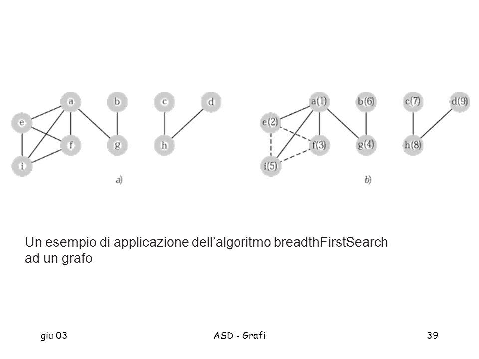 giu 03ASD - Grafi39 Un esempio di applicazione dellalgoritmo breadthFirstSearch ad un grafo