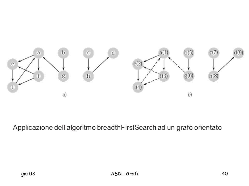 giu 03ASD - Grafi40 Applicazione dellalgoritmo breadthFirstSearch ad un grafo orientato
