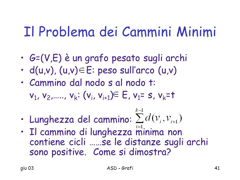 giu 03ASD - Grafi41 Il Problema dei Cammini Minimi G=(V,E) è un grafo pesato sugli archi d(u,v), (u,v) E: peso sullarco (u,v) Cammino dal nodo s al no