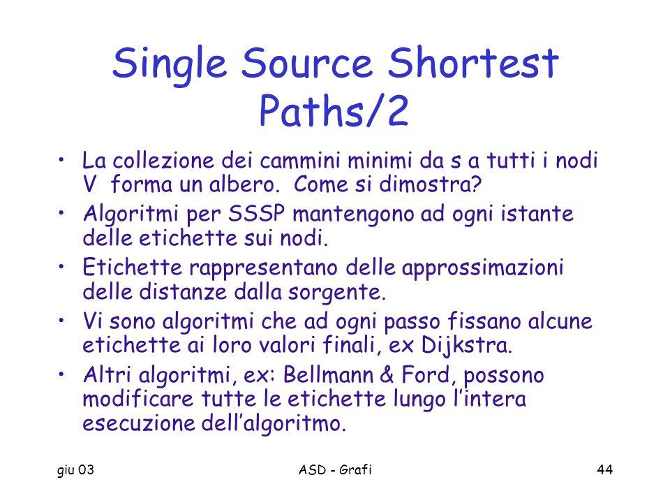 giu 03ASD - Grafi44 Single Source Shortest Paths/2 La collezione dei cammini minimi da s a tutti i nodi V forma un albero. Come si dimostra? Algoritmi