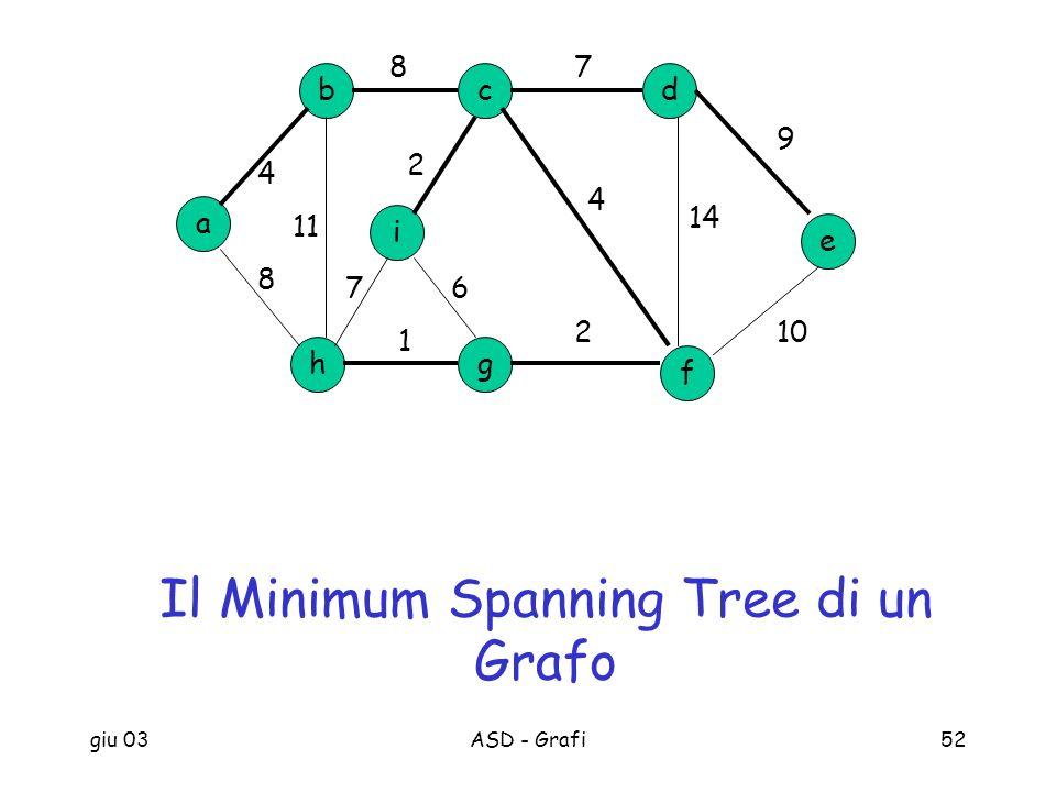 giu 03ASD - Grafi52 a b h cd g e f i 87 9 102 1 8 4 11 14 4 2 67 Il Minimum Spanning Tree di un Grafo