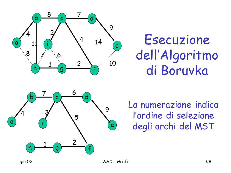 giu 03ASD - Grafi58 a b h c d g e f i 8 7 9 10 2 1 8 4 11 14 4 2 67 a b h cd g e f i 1 2 3 4 6 5 7 9 Esecuzione dellAlgoritmo di Boruvka La numerazion