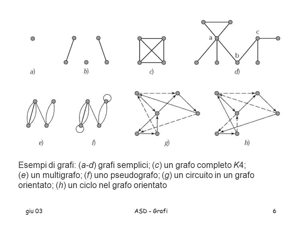 giu 03ASD - Grafi6 Esempi di grafi: (a-d) grafi semplici; (c) un grafo completo K4; (e) un multigrafo; (f) uno pseudografo; (g) un circuito in un graf