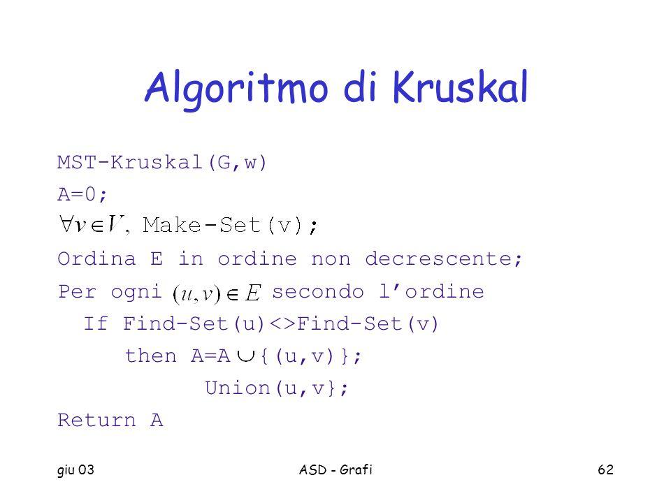 giu 03ASD - Grafi62 Algoritmo di Kruskal MST-Kruskal(G,w) A=0; Ordina E in ordine non decrescente; Per ogni secondo lordine If Find-Set(u)<>Find-Set(v