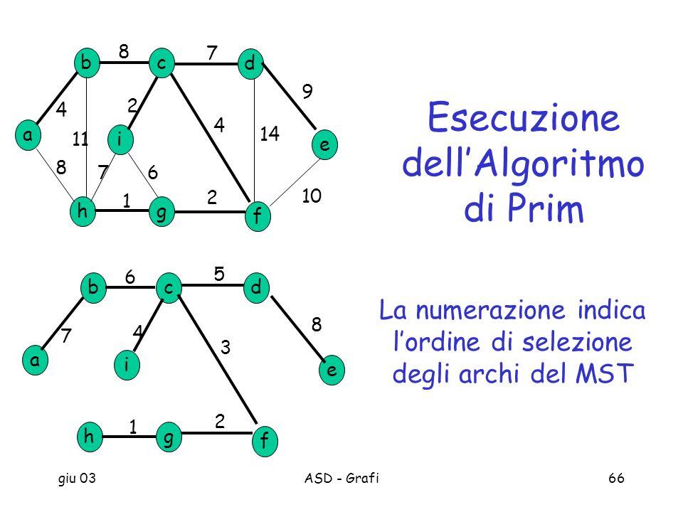 giu 03ASD - Grafi66 a b h c d g e f i 8 7 9 10 2 1 8 4 11 14 4 2 67 a b h cd g e f i 1 2 4 7 5 3 6 8 Esecuzione dellAlgoritmo di Prim La numerazione i