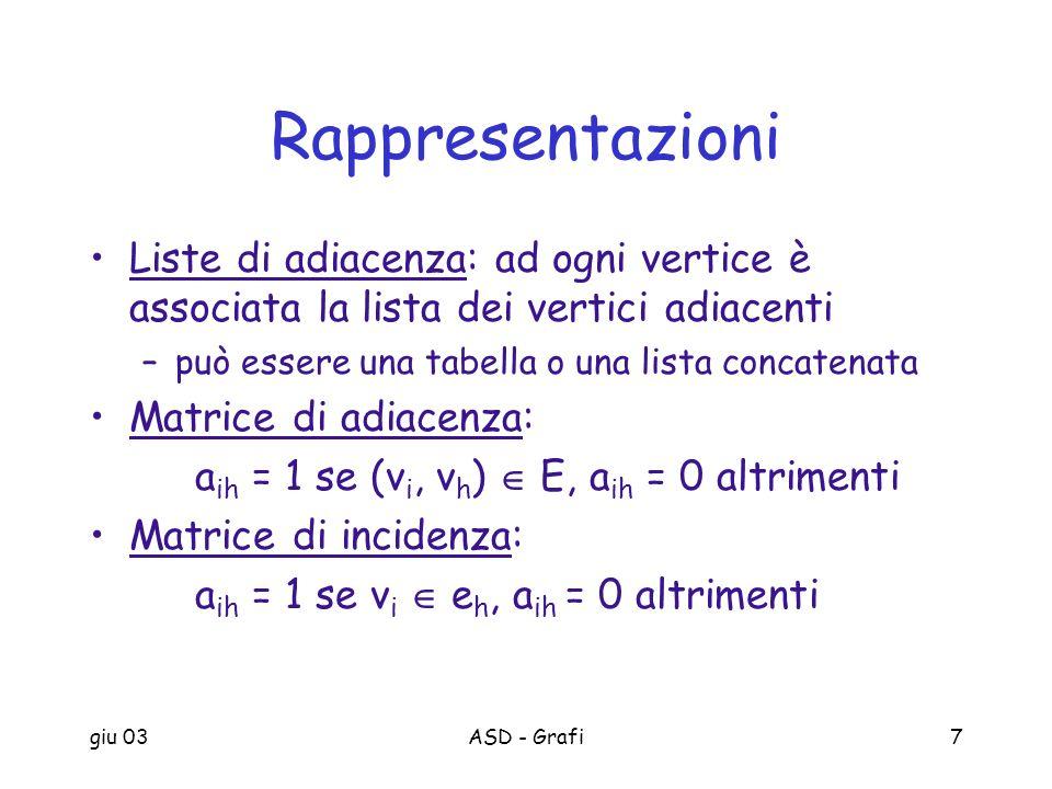 giu 03ASD - Grafi7 Rappresentazioni Liste di adiacenza: ad ogni vertice è associata la lista dei vertici adiacenti –può essere una tabella o una lista
