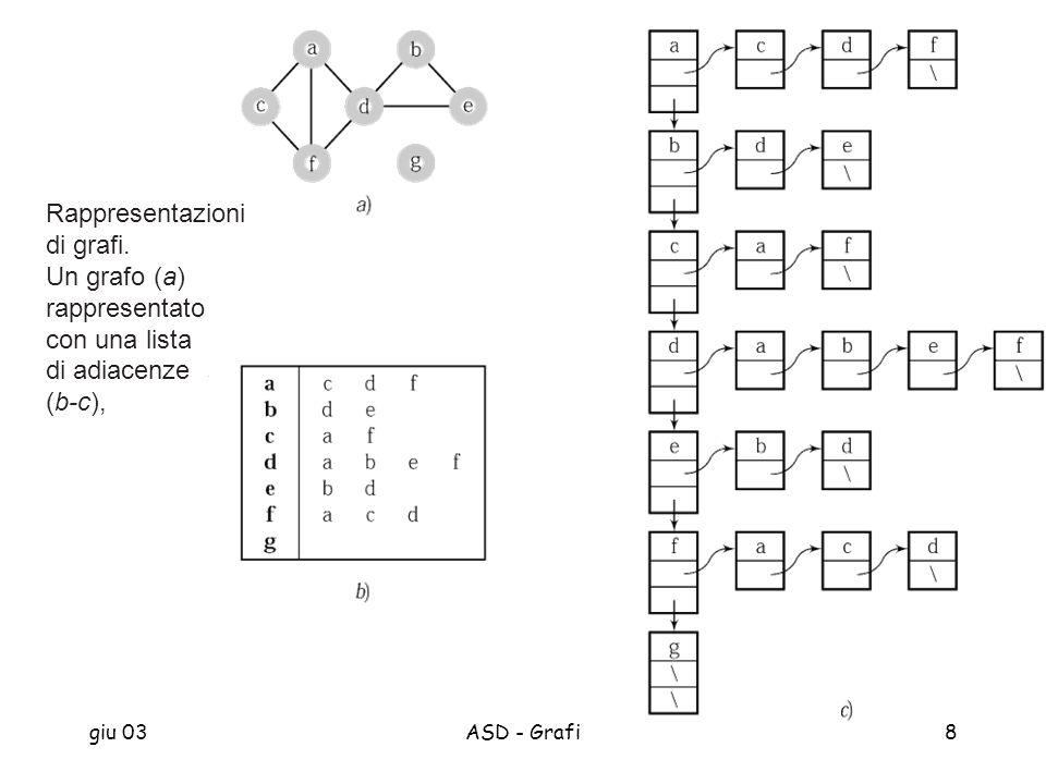 giu 03ASD - Grafi8 Rappresentazioni di grafi. Un grafo (a) rappresentato con una lista di adiacenze (b-c),