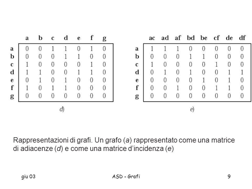 giu 03ASD - Grafi9 Rappresentazioni di grafi. Un grafo (a) rappresentato come una matrice di adiacenze (d) e come una matrice dincidenza (e)
