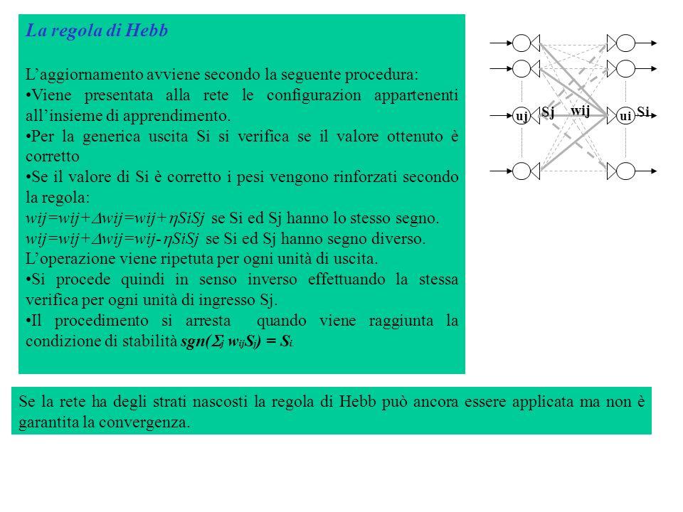La regola di Hebb Laggiornamento avviene secondo la seguente procedura: Viene presentata alla rete le configurazion appartenenti allinsieme di apprend