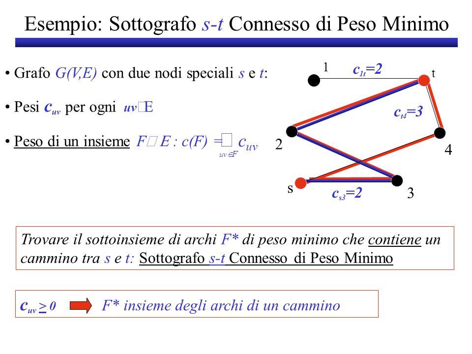 Esempio: Sottografo s-t Connesso di Peso Minimo Grafo G(V,E) con due nodi speciali s e t: 4 1 2 t 3 s c 1t =2 c s3 =2 c t4 =3 Pesi c uv per ogni uv Tr