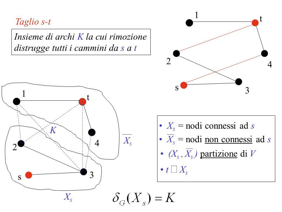 Taglio s-t Insieme di archi K la cui rimozione distrugge tutti i cammini da s a t 4 1 2 t 3 s t X s s 2 3 XsXs X s = nodi connessi ad s (X s, X s ) pa