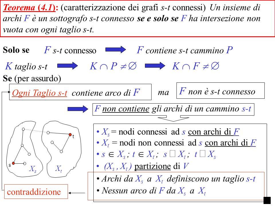 s X s ; t X t ; s X t ; t X s Ogni Taglio s-t contiene arco di F F non è s-t connesso (X s, X t ) partizione di V Nessun arco di F da X s a X t Archi