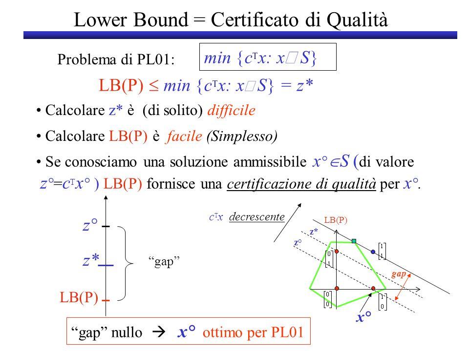 Lower Bound = Certificato di Qualità min c x: x S Problema di PL01: LB(P) min c x: x S = z* Calcolare z* è (di solito) difficile Calcolare LB(P) è fac