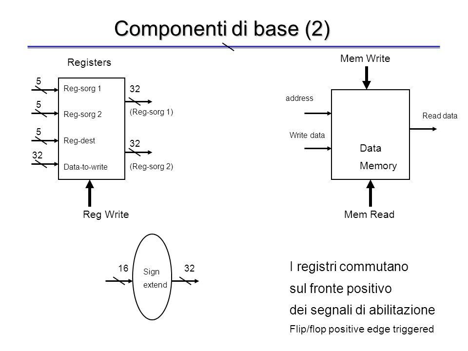 PC Instruction Memory addressInstruction ALU control ALU zero < result Adder sum Componenti di base (1) Load (nel seguito non lo evidenzieremo... Ck)