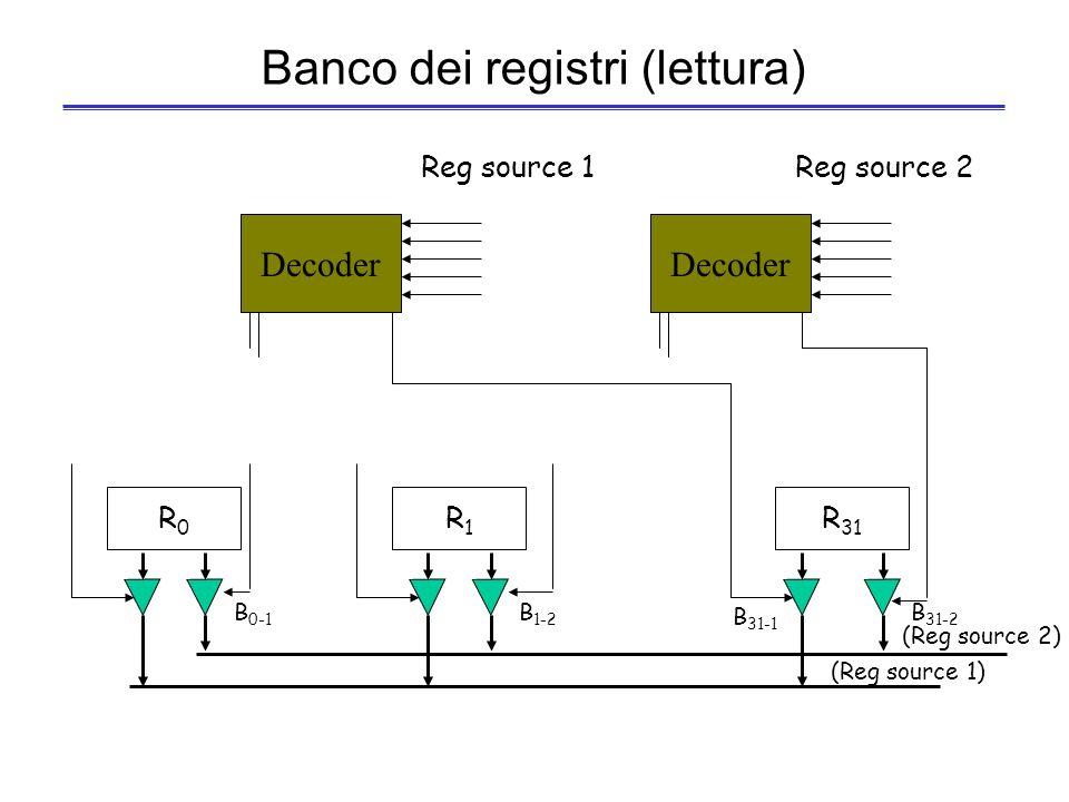 Banco dei registri (scrittura) R0R0 R1R1 R 31 w0w0 w1w1 w 31 Data to write Decoder Reg write Reg dest