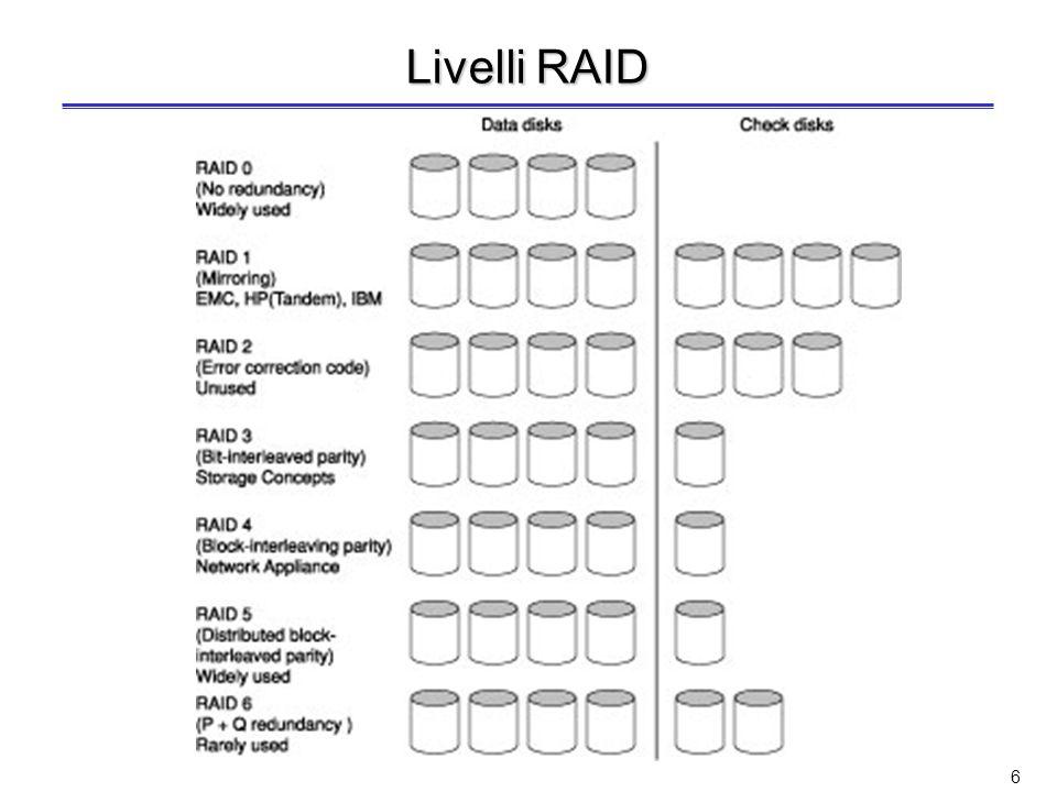 5 RAID Le prestazioni dei dischi crescono più lentamente di quelle dei processori –Accesso ai dischi migliorato di 5/10 volte in 20 anni Idea di Patterson et al.