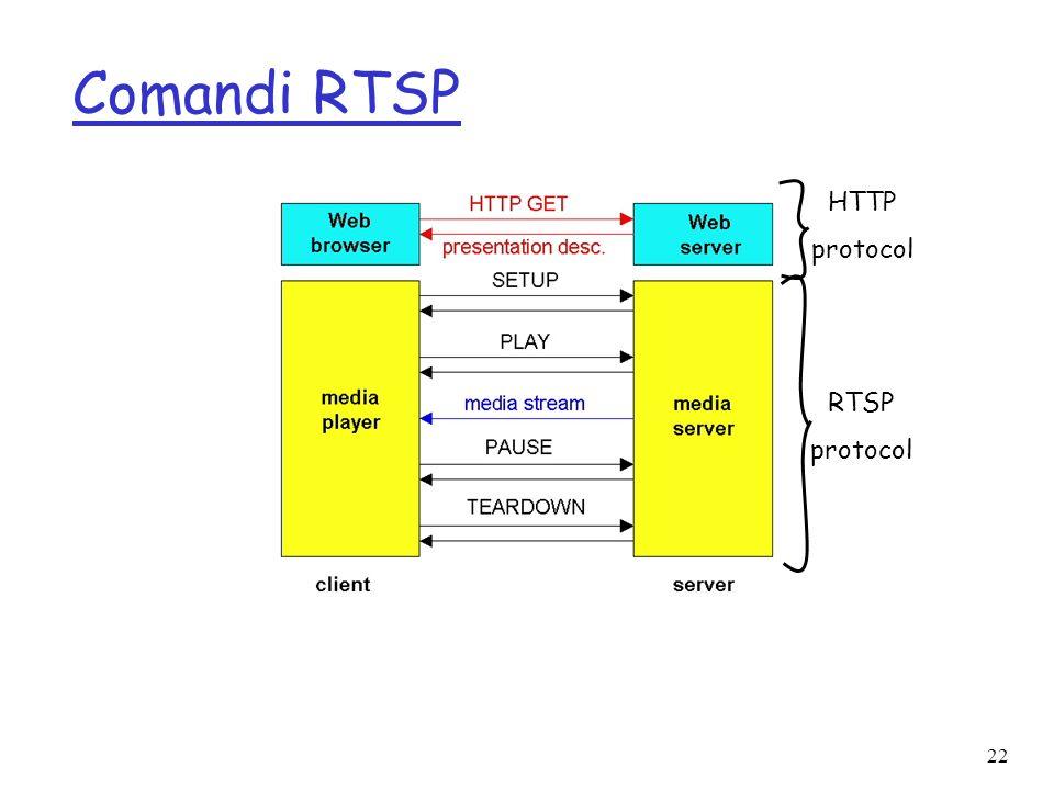 22 Comandi RTSP HTTP protocol RTSP protocol