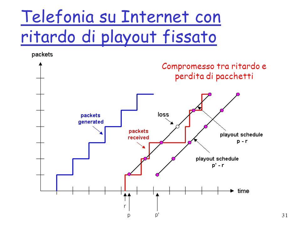31 Telefonia su Internet con ritardo di playout fissato Compromesso tra ritardo e perdita di pacchetti