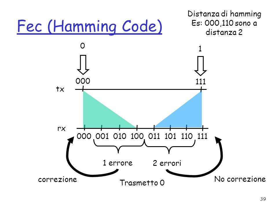 39 Fec (Hamming Code) 000 001 010 100 011 101 110 111 000 111 tx rx 1 errore 2 errori correzione No correzione 0 1 Trasmetto 0 Distanza di hamming Es: