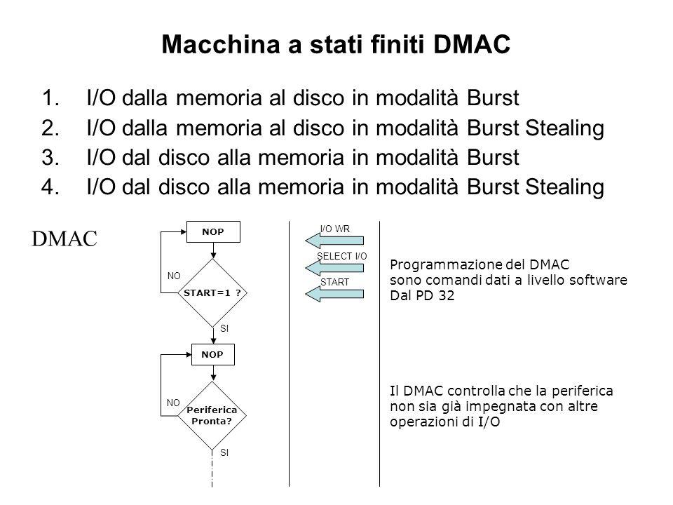 Macchina a stati finiti DMAC 1.I/O dalla memoria al disco in modalità Burst 2.I/O dalla memoria al disco in modalità Burst Stealing 3.I/O dal disco alla memoria in modalità Burst 4.I/O dal disco alla memoria in modalità Burst Stealing NOP START=1 .