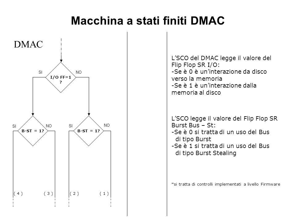 Macchina a stati finiti DMAC (1) Trasferimento da disco a memoria di tipo Burst 1 di 2 Dato Pronto=1 DMAC SI NO Dato Letto=1 Nop MBG = 1 SI NO MBR = 0 Bcar = 1 Bout = 1 MWR = 1 Mbi = 1, i=1..4 SI Lo SCO del DMAC invia allo SCO della periferica il segnale Dato Letto Subito dopo lo SCO del DMAC si mette in ascolto del segnale Dato Pronto, il quale verrà posto ad uno dalla periferica quando sarà pronto il dato da lei generato.