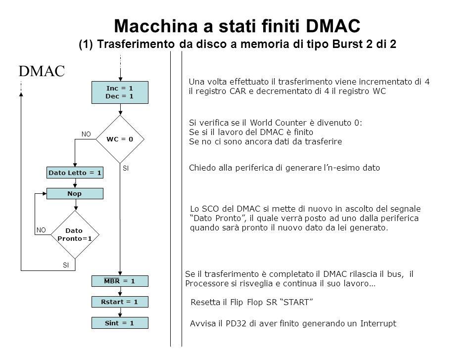 Macchina a stati finiti DMAC (1) Trasferimento da disco a memoria di tipo Burst 2 di 2 WC = 0 DMAC SI NO Inc = 1 Dec = 1 Dato Pronto=1 NO Nop Dato Letto = 1 SI Rstart = 1 MBR = 1 Sint = 1 Una volta effettuato il trasferimento viene incrementato di 4 il registro CAR e decrementato di 4 il registro WC Si verifica se il World Counter è divenuto 0: Se si il lavoro del DMAC è finito Se no ci sono ancora dati da trasferire Chiedo alla periferica di generare ln-esimo dato Lo SCO del DMAC si mette di nuovo in ascolto del segnale Dato Pronto, il quale verrà posto ad uno dalla periferica quando sarà pronto il nuovo dato da lei generato.