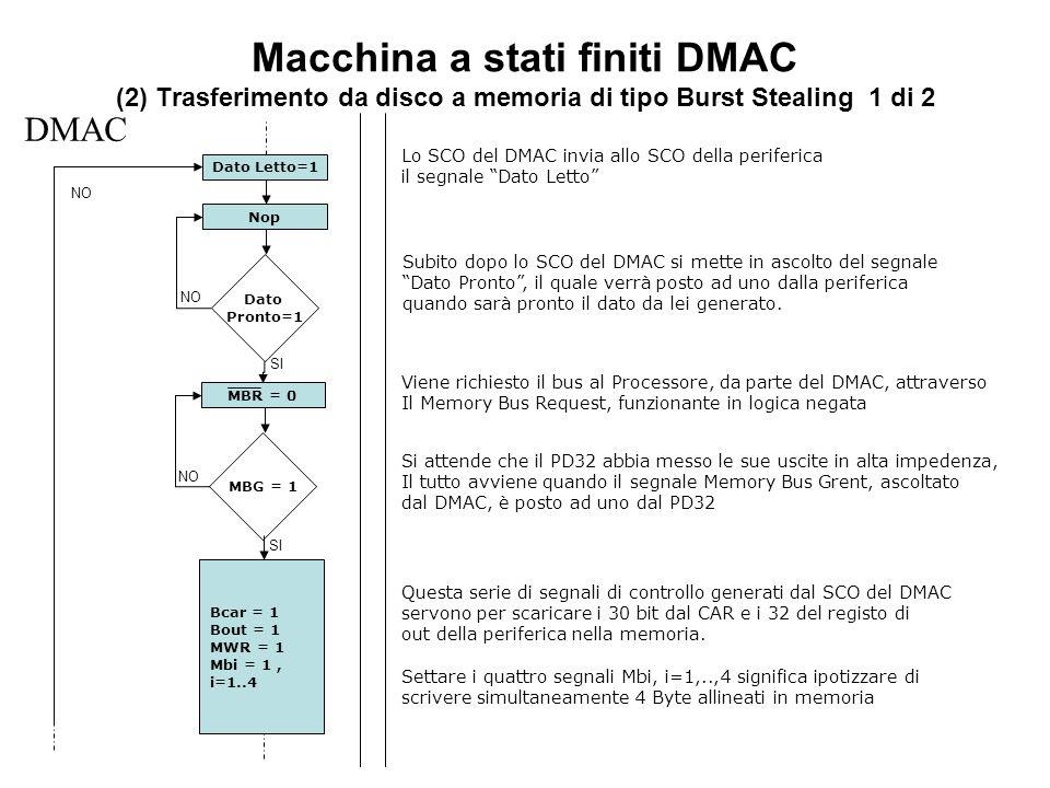 Macchina a stati finiti DMAC (2) Trasferimento da disco a memoria di tipo Burst Stealing 1 di 2 Dato Pronto=1 DMAC SI NO Dato Letto=1 Nop MBG = 1 SI NO MBR = 0 Bcar = 1 Bout = 1 MWR = 1 Mbi = 1, i=1..4 NO Lo SCO del DMAC invia allo SCO della periferica il segnale Dato Letto Subito dopo lo SCO del DMAC si mette in ascolto del segnale Dato Pronto, il quale verrà posto ad uno dalla periferica quando sarà pronto il dato da lei generato.
