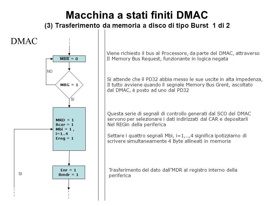 Macchina a stati finiti DMAC (3) Trasferimento da memoria a disco di tipo Burst 1 di 2 MBG = 1 DMAC SI NO MBR = 0 MRD = 1 Bcar = 1 Mbi = 1, i=1..4 Ereg = 1 SI Enr = 1 Bmdr = 1 Viene richiesto il bus al Processore, da parte del DMAC, attraverso Il Memory Bus Request, funzionante in logica negata Si attende che il PD32 abbia messo le sue uscite in alta impedenza, Il tutto avviene quando il segnale Memory Bus Grent, ascoltato dal DMAC, è posto ad uno dal PD32 Questa serie di segnali di controllo generati dal SCO del DMAC servono per selezionare i dati indirizzati dal CAR e depositarli Nel REGin della periferica Settare i quattro segnali Mbi, i=1,..,4 significa ipotizziamo di scrivere simultaneamente 4 Byte allineati in memoria Trasferimento del dato dallMDR al registro interno della periferica