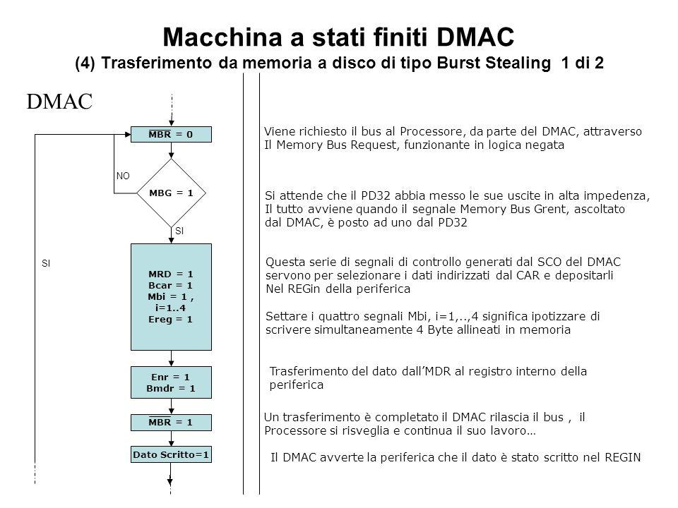 Macchina a stati finiti DMAC (4) Trasferimento da memoria a disco di tipo Burst Stealing 1 di 2 MBG = 1 DMAC SI NO MBR = 0 MRD = 1 Bcar = 1 Mbi = 1, i=1..4 Ereg = 1 SI MBR = 1 Dato Scritto=1 Viene richiesto il bus al Processore, da parte del DMAC, attraverso Il Memory Bus Request, funzionante in logica negata Si attende che il PD32 abbia messo le sue uscite in alta impedenza, Il tutto avviene quando il segnale Memory Bus Grent, ascoltato dal DMAC, è posto ad uno dal PD32 Trasferimento del dato dallMDR al registro interno della periferica Enr = 1 Bmdr = 1 Un trasferimento è completato il DMAC rilascia il bus, il Processore si risveglia e continua il suo lavoro… Il DMAC avverte la periferica che il dato è stato scritto nel REGIN Questa serie di segnali di controllo generati dal SCO del DMAC servono per selezionare i dati indirizzati dal CAR e depositarli Nel REGin della periferica Settare i quattro segnali Mbi, i=1,..,4 significa ipotizzare di scrivere simultaneamente 4 Byte allineati in memoria