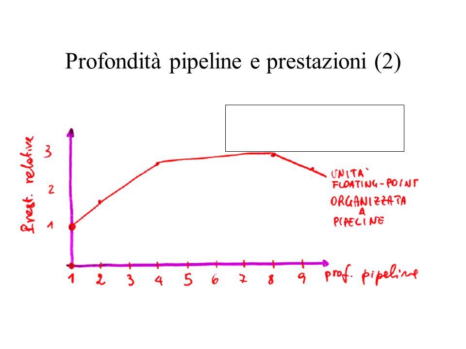 Profondità pipeline e prestazioni (2)