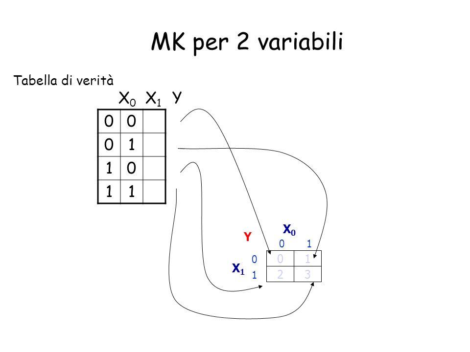 Mappe di Karnaugh (MK) Le mappe di Karnaugh sono tabelle che permettono la rappresentazione e la semplificazione delle funzioni di commutazione fino a