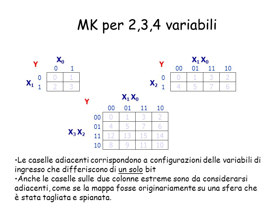 MK per 2 variabili 01 23 Y 0 01 X0X0 1 X1X1 00 01 10 11 X 0 X 1 Y Tabella di verità