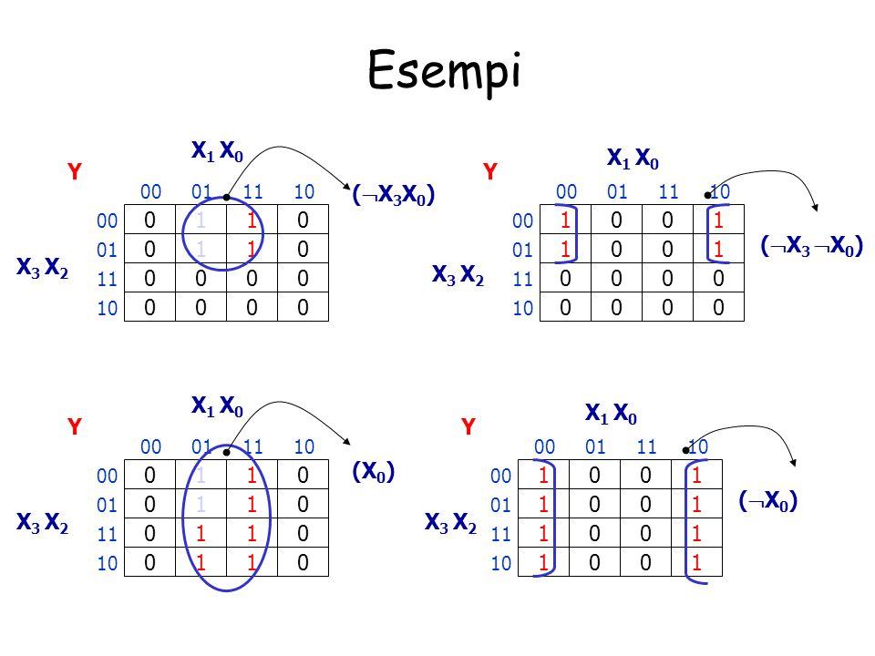 Semplificazione m 1 + m 5 = X 3 X 2 X 1 X 0 +X 3 X 2 X 1 X 0 = X 2 + X 2 X 3 X 1 X 0 = (X 2 +X 2 ) = m 1 ed m 5 non sono implicanti primi, mentre è un