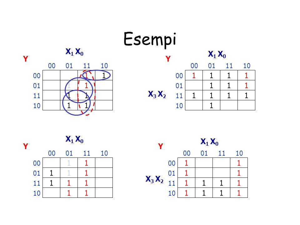 Altre definizioni Implicante primo essenziale: implicante primo rappresentato da un cubo che copre almeno un 1 non coperto da altri implicanti primi C