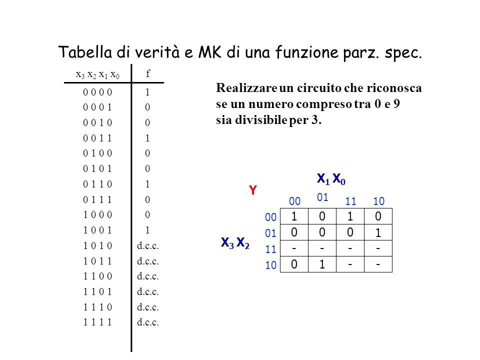 Funzioni parzialmente specificate Funzioni in cui non sono possibili alcune configurazioni delle variabili di ingresso o non interessa il valore di us